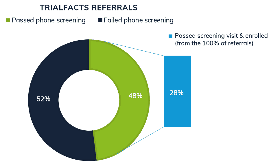 Clinical trial patient recruitment by Trialfacts