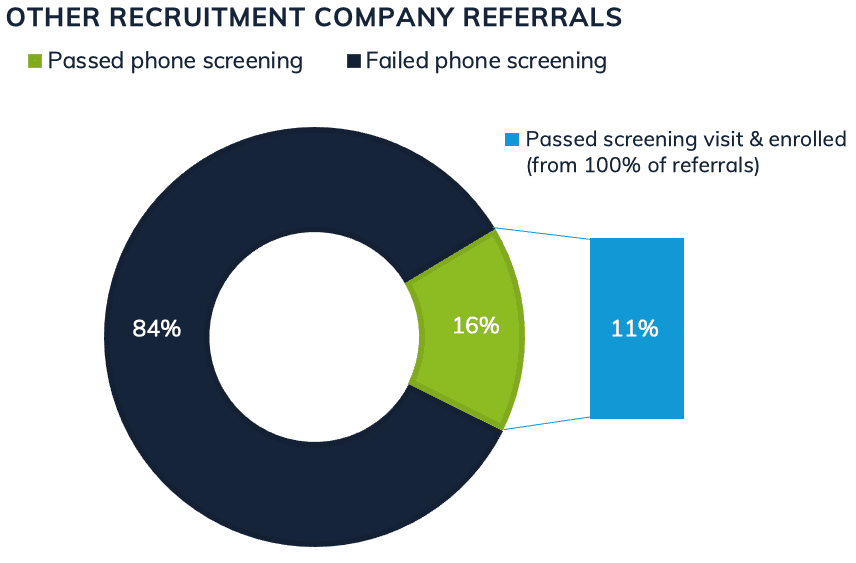 Non-Trialfacts clinical trial patient recruitment referrals