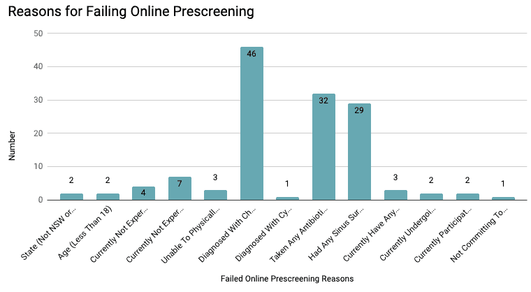 Reasons for failing online prescreening in recruitment