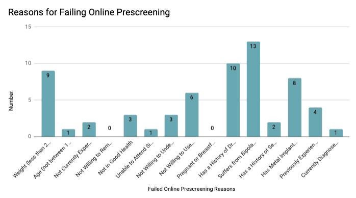 Potential participants failed prescreening for various reasons